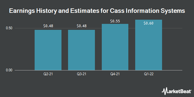 Earnings by Quarter for Cass Information Systems (NASDAQ:CASS)