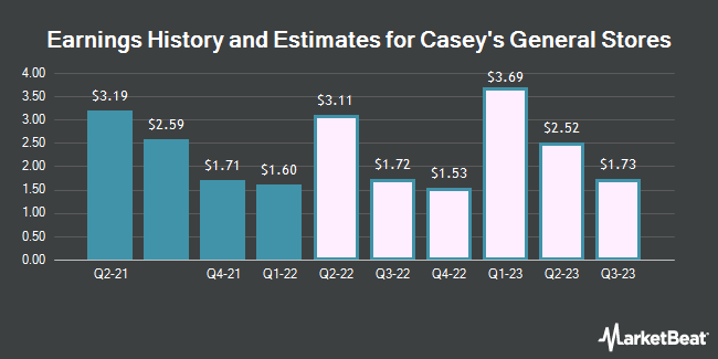 Earnings History and Estimates for Casey`s General Stores (NASDAQ:CASY)