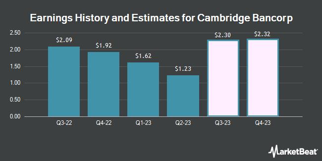 Earnings History and Estimates for Cambridge Bancorp (NASDAQ:CATC)