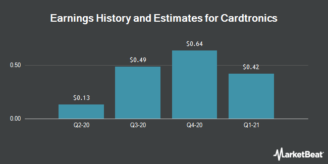 Earnings History and Estimates for Cardtronics (NASDAQ:CATM)