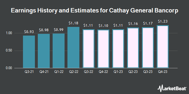 Earnings History and Estimates for Cathay General Bancorp (NASDAQ:CATY)
