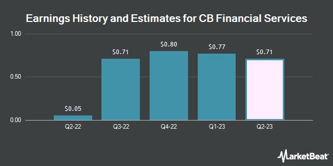 Earnings History and Estimates for CB Financial Services (NASDAQ:CBFV)