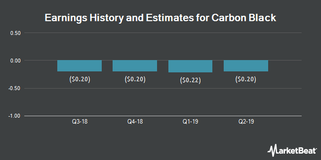 Earnings History and Estimates for Carbon Black (NASDAQ:CBLK)
