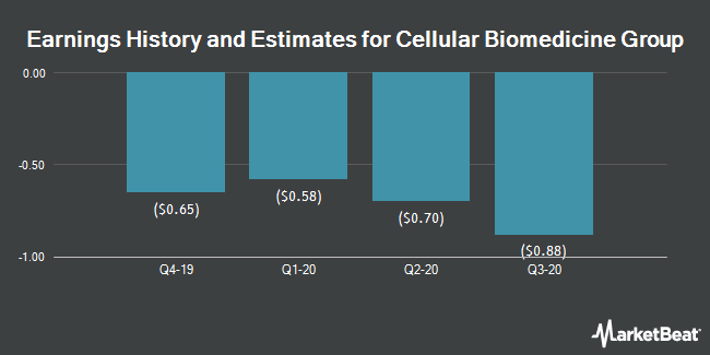 Earnings History and Estimates for Cellular Biomedicine Group (NASDAQ:CBMG)