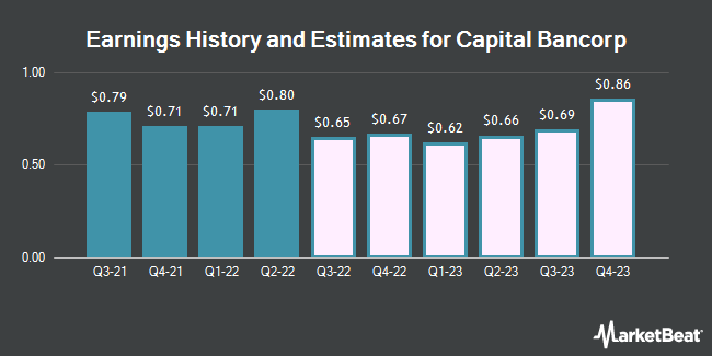 Earnings History and Estimates for Capital Bancorp (NASDAQ:CBNK)