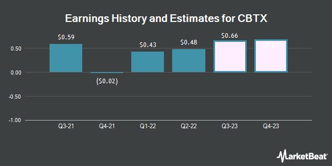 Earnings History and Estimates for CBTX (NASDAQ:CBTX)