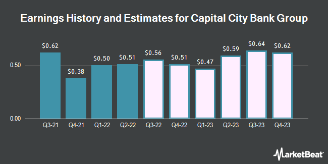 Earnings by Quarter for Capital City Bank Group (NASDAQ:CCBG)