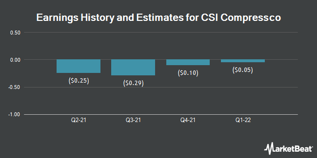 Earnings History and Estimates for CSI Compressco (NASDAQ:CCLP)