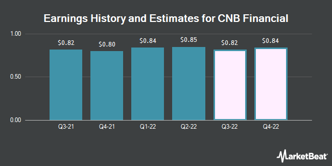 Earnings by Quarter for CNB Financial Corporation (NASDAQ:CCNE)