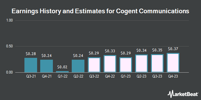 Earnings History and Estimates for Cogent Communications (NASDAQ:CCOI)
