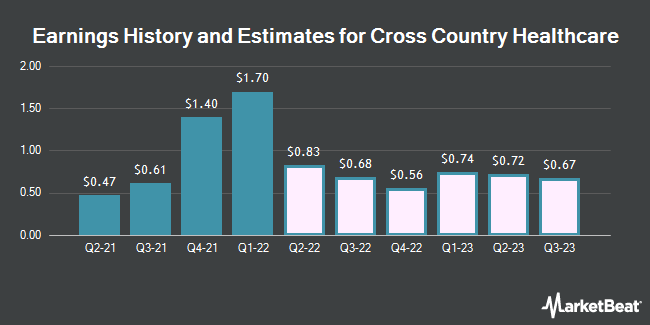 Earnings History and Estimates for Cross Country Healthcare (NASDAQ:CCRN)