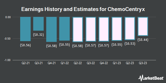 Earnings History and Estimates for ChemoCentryx (NASDAQ:CCXI)