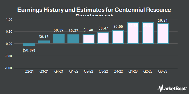 Earnings History and Estimates for Centennial Resource Development (NASDAQ:CDEV)