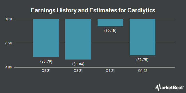 Earnings History and Estimates for Cardlytics (NASDAQ:CDLX)