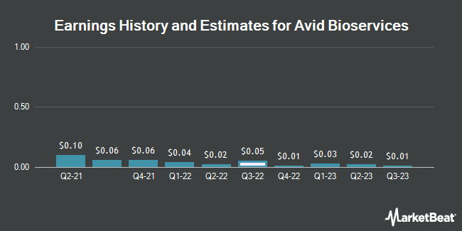 Earnings History and Estimates for Avid Bioservices (NASDAQ:CDMO)