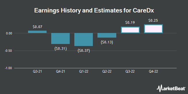 Earnings History and Estimates for CareDx (NASDAQ:CDNA)