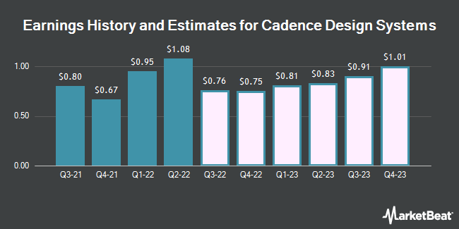 Earnings History and Estimates for Cadence Design Systems (NASDAQ:CDNS)