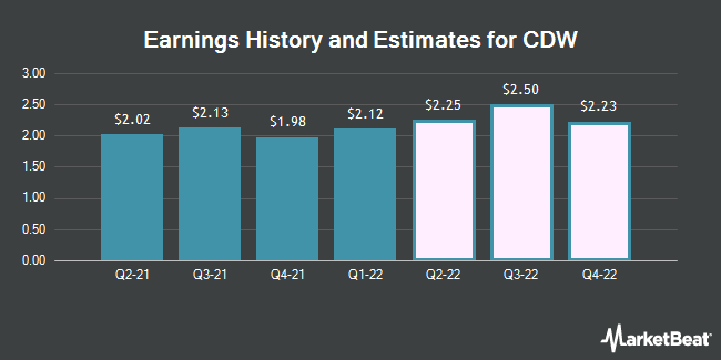 Earnings by Quarter for CDW Corporation (NASDAQ:CDW)