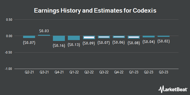 Earnings by Quarter for Codexis (NASDAQ:CDXS)