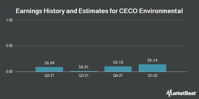 Earnings History and Estimates for CECO Environmental (NASDAQ:CECE)