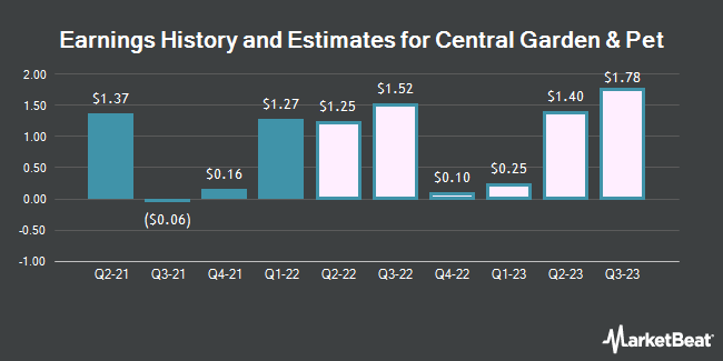 Earnings History and Estimates for Central Garden & Pet (NASDAQ:CENT)