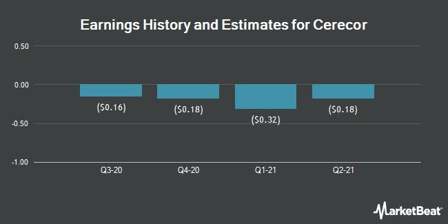 Earnings History and Estimates for Cerecor (NASDAQ:CERC)