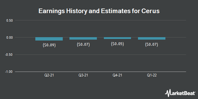 Earnings History and Estimates for Cerus (NASDAQ:CERS)
