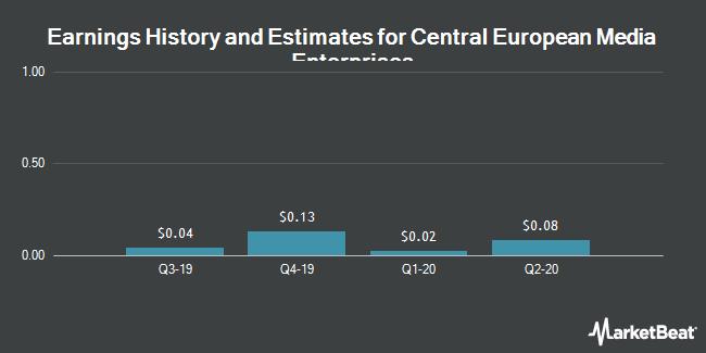 Earnings by Quarter for Central European Media Enterprises (NASDAQ:CETV)
