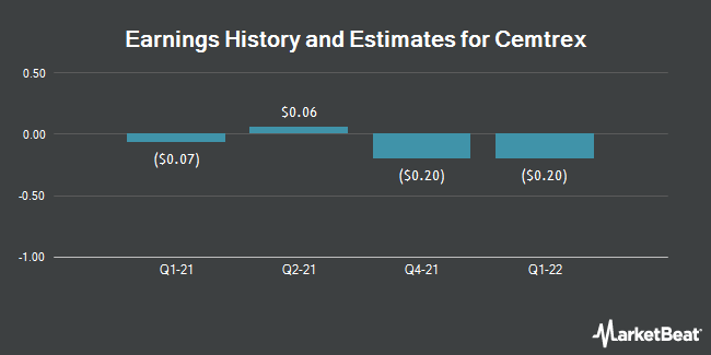 Earnings by Quarter for Cemtrex (NASDAQ:CETX)