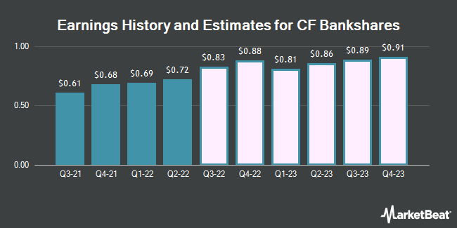 Earnings by Quarter for Central Federal (NASDAQ:CFBK)