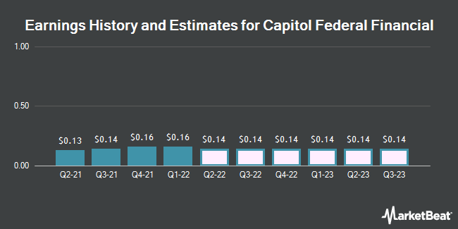 Earnings by Quarter for Capitol Federal Financial (NASDAQ:CFFN)