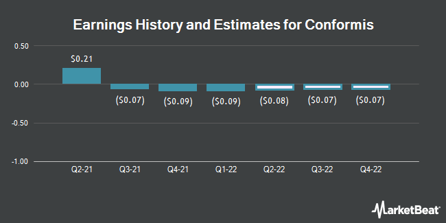 Earnings by Quarter for ConforMIS (NASDAQ:CFMS)