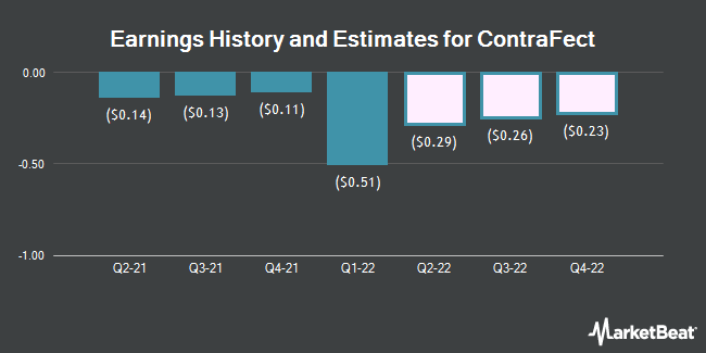 Earnings History and Estimates for ContraFect (NASDAQ:CFRX)
