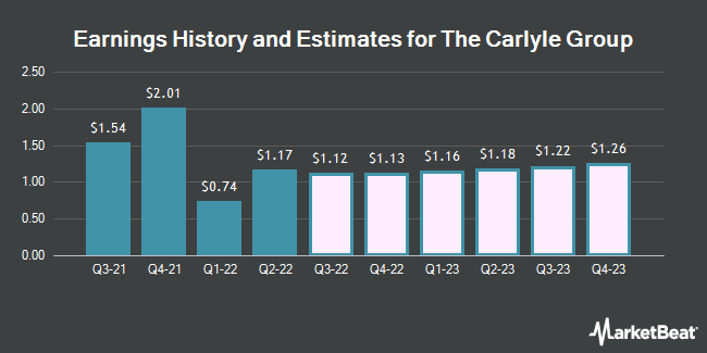 Earnings History and Estimates for The Carlyle Group (NASDAQ:CG)