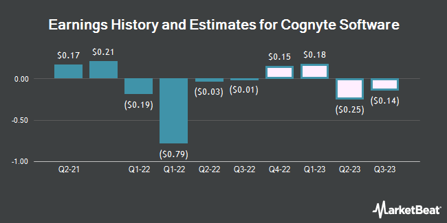 Earnings History and Estimates for Cognyte Software (NASDAQ:CGNT)