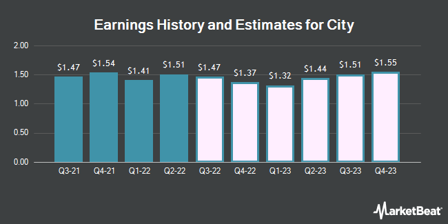 Earnings History and Estimates for City (NASDAQ:CHCO)