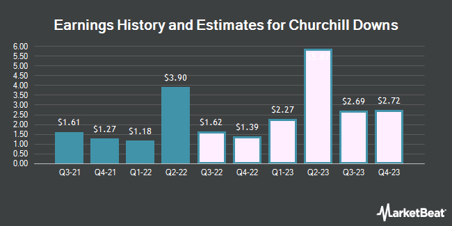Earnings History and Estimates for Churchill Downs (NASDAQ:CHDN)