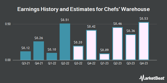 Earnings History and Estimates for The Chefs` Warehouse (NASDAQ:CHEF)