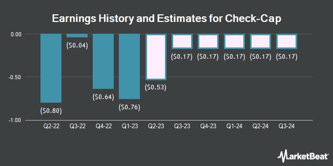 Earnings by Quarter for Check-Cap (NASDAQ:CHEK)