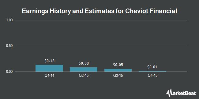 Earnings by Quarter for Cheviot Financial Corp. (NASDAQ:CHEV)