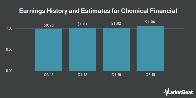 Earnings by Quarter for Chemical Financial Corporation (NASDAQ:CHFC)