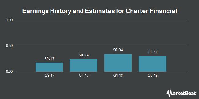 Earnings by Quarter for Charter Financial Corp. (NASDAQ:CHFN)