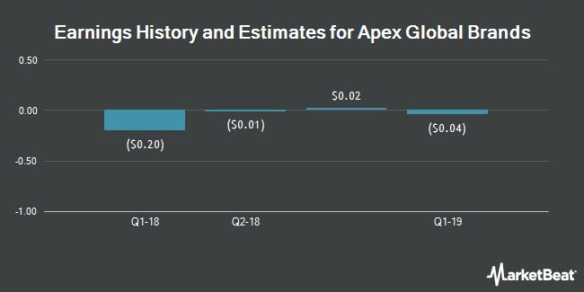 Earnings by Quarter for Cherokee (NASDAQ:CHKE)