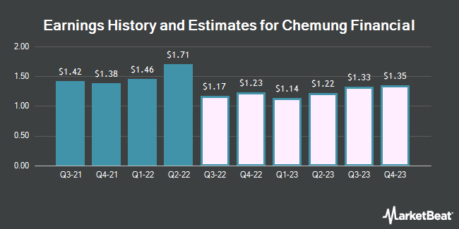 Earnings by Quarter for Chemung Financial Corp (NASDAQ:CHMG)