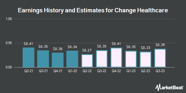 Earnings History and Estimates for Change Healthcare (NASDAQ:CHNG)