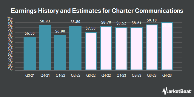 Earnings History and Estimates for Charter Communications (NASDAQ:CHTR)