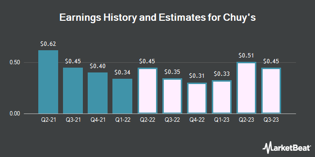 Earnings History and Estimates for Chuy`s (NASDAQ:CHUY)