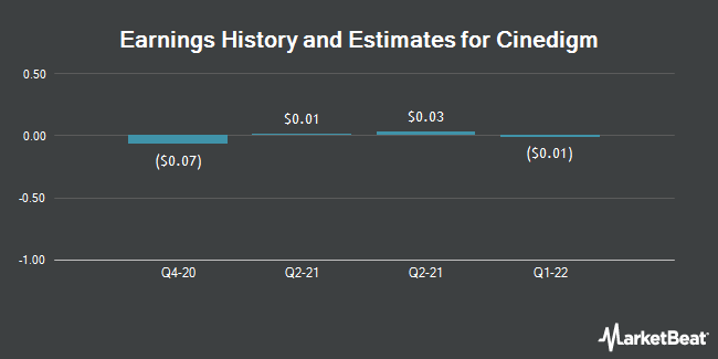 Earnings History and Estimates for Cinedigm (NASDAQ:CIDM)