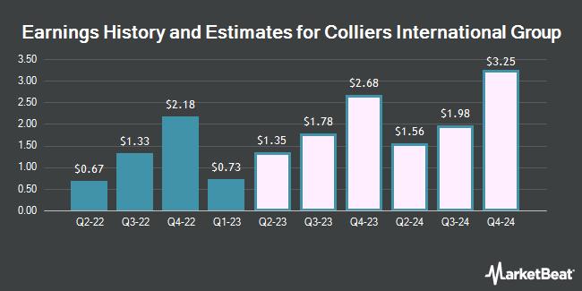 Earnings by Quarter for Colliers International Group (NASDAQ:CIGI)