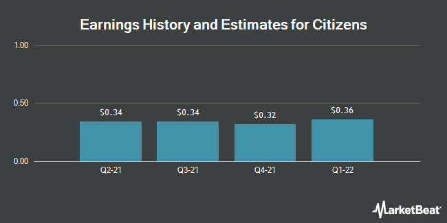 Earnings by Quarter for Citizens Holding Company (NASDAQ:CIZN)